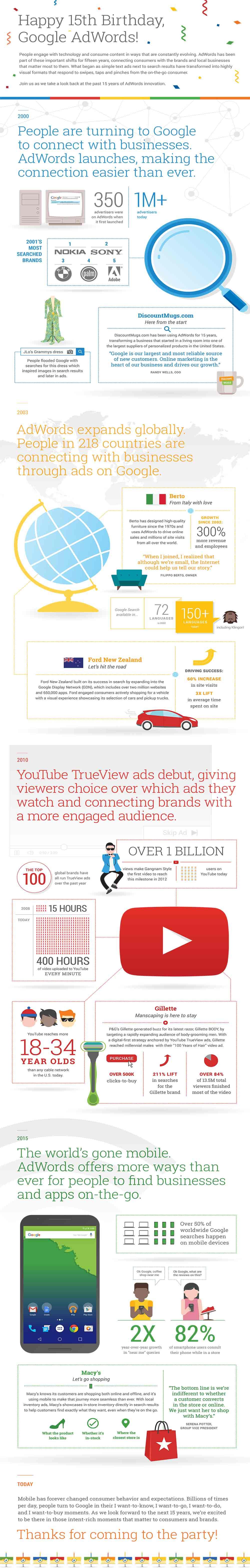 Infografica 15 anni di Google
